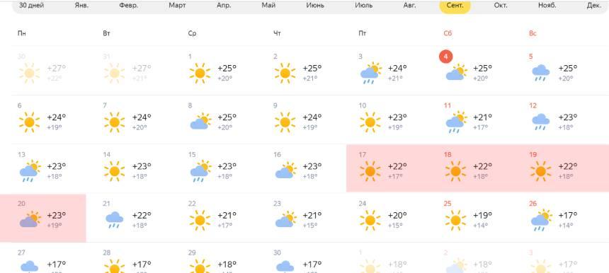 Погода Тбилиси Сентябрь 2021