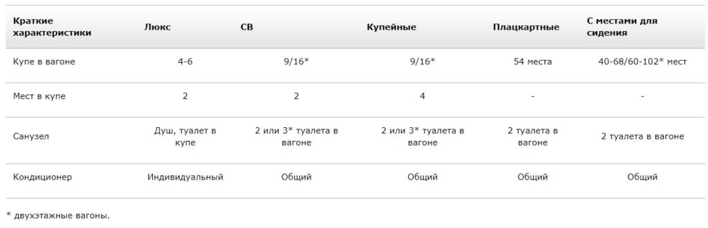 Краткие характеристики фирменных поездов ООО РЖД